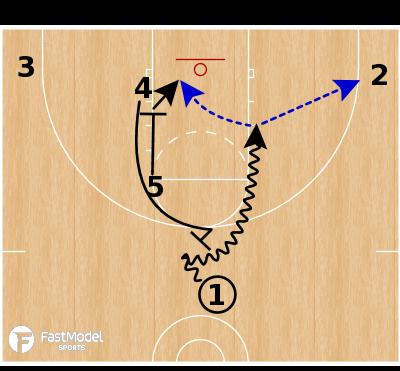 Basketball Play - Ball Screen Sets - STS Zipper Flip