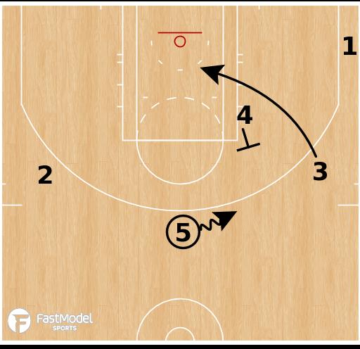 Basketball Play - Boston Celtics - 5 Dribble Chicago