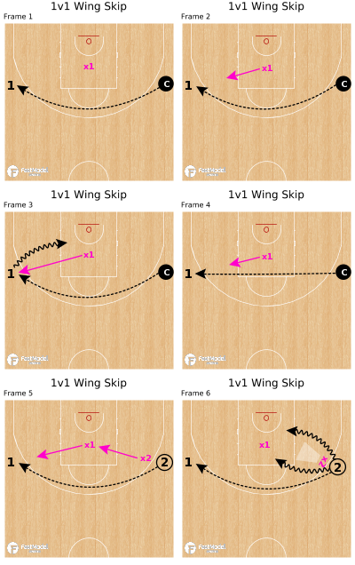 Basketball Play - 1v1 Wing Skip