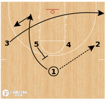Basketball Play - 50 After Time Out Quick Hitters