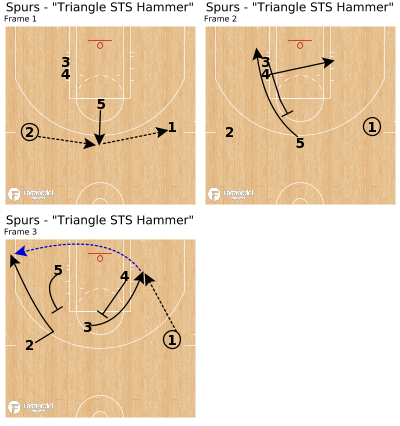 """Basketball Play - Spurs - """"Triangle STS Hammer"""""""