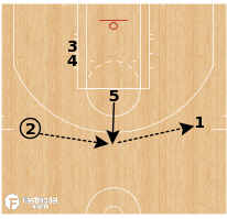 "Basketball Play - Spurs - ""Triangle STS Hammer"""