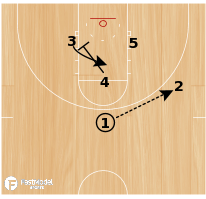 Basketball Play - Triangle