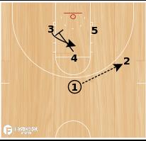 Basketball Play - Triangle