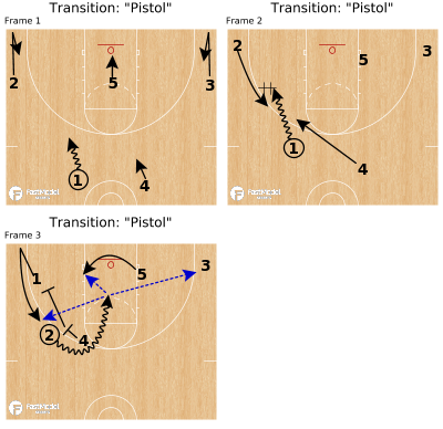 "Basketball Play - Transition: ""Pistol"""