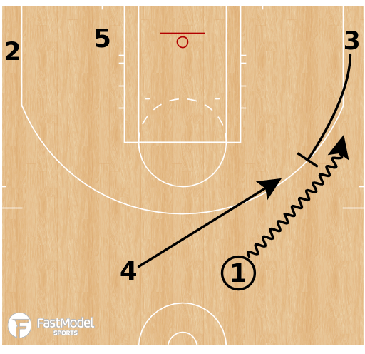 "Basketball Play - Transition: ""Pistol Invert Flare"""