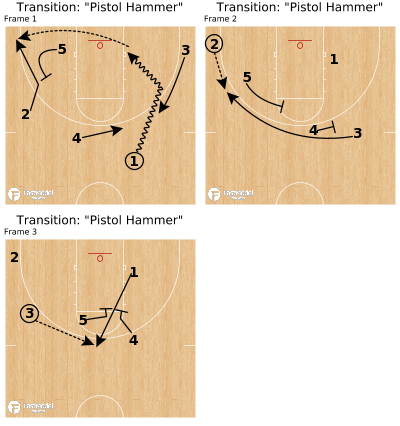 "Basketball Play - Transition: ""Pistol Hammer"""