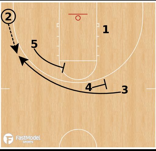 """Basketball Play - Transition: """"Pistol Hammer"""""""