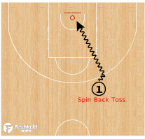 Basketball Play - Drill Progression - Crossover Step