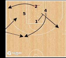 Basketball Play - Boston Celtics - SLOB Turnout Post Split