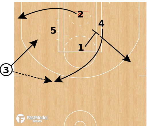 Basketball Play - Boston Celtics - SLOB Turnout Post Split
