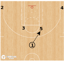 Basketball Play - Utah Jazz - Horns 53 Handoff