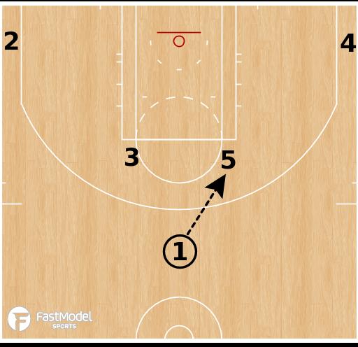 Basketball Play - Utah Jazz - Horns 53 Handoff