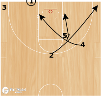 Basketball Play - Clemson