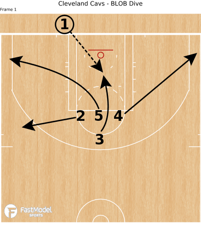 Basketball Play - Cleveland Cavs - BLOB Dive