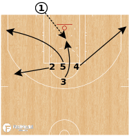 Basketball Play - Cleveland Cavs - BLOB Dive