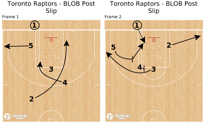 Basketball Play - Toronto Raptors - BLOB Post Slip