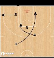 Basketball Play - Toronto Raptors - BLOB Post Slip