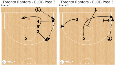 Basketball Play - Toronto Raptors - BLOB Post 3