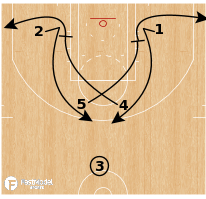 Basketball Play - Cleveland Cavs - Pindown Horns Spread
