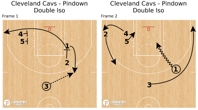 Basketball Play - Cleveland Cavs - Pindown Double Iso
