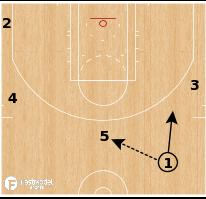 "Basketball Play - Houston Rockets - ""Delay Gate"""