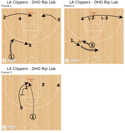 Basketball Play - LA Clippers - DHO Rip Lob
