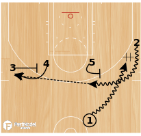Basketball Play - Kansas Chop