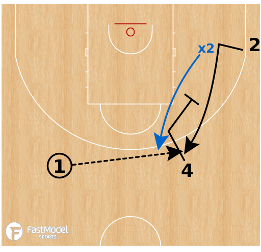 Basketball Play - Four T's