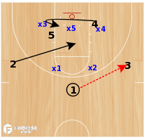 Basketball Play - Canton Charge Zone Buster