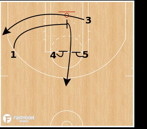 Basketball Play - San Antonio Spurs - SLOB Elevator Slip