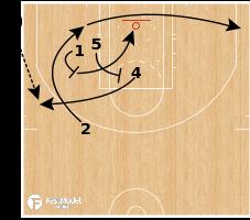 Basketball Play - San Antonio Spurs - ATO 54 Turn