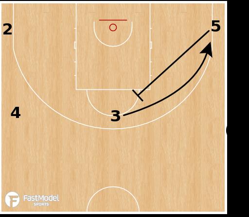 Basketball Play - Iberostar Tenerife SLOB SBS (Take + Twist)