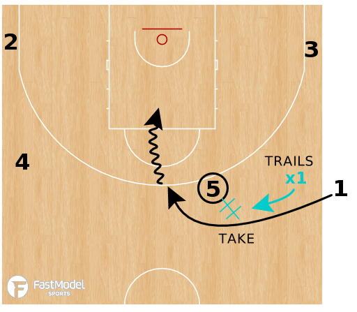 Basketball Play - Iberostar Tenerife SLOB SBS (Take + Twist)
