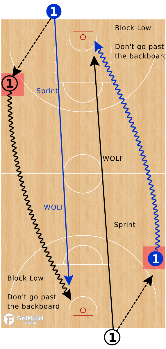 Basketball Play - 1v1 Wolf
