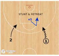 Basketball Play - Defending The 2v1