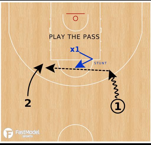 Basketball Play - Defending The 2v1