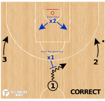 Basketball Play - Defending The 3v2