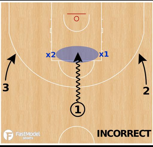Basketball Play - Defending The 3v2