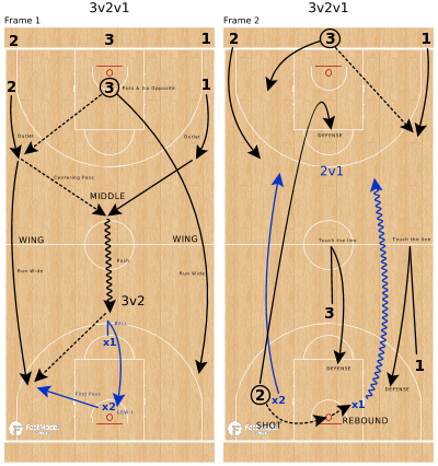 Basketball Play - 3v2v1