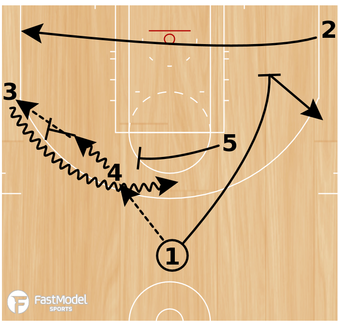 Basketball Play - Play of the Day 03-02-2011: Elbow-Away Double