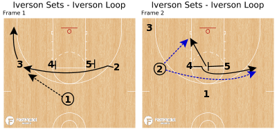 Basketball Play - Iverson Sets - Iverson Loop