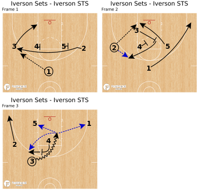 Basketball Play - Iverson Sets - Iverson STS