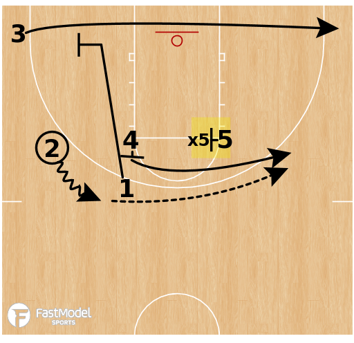 Basketball Play - Iverson Sets - UCLA STS Snap
