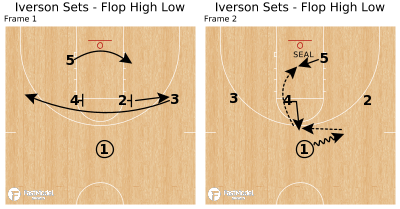 Basketball Play - Iverson Sets - Flop High Low
