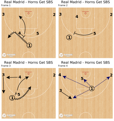 Basketball Play - Real Madrid - Horns Get SBS
