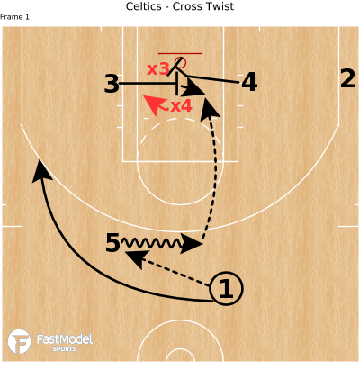 Basketball Play - Celtics - Cross Twist