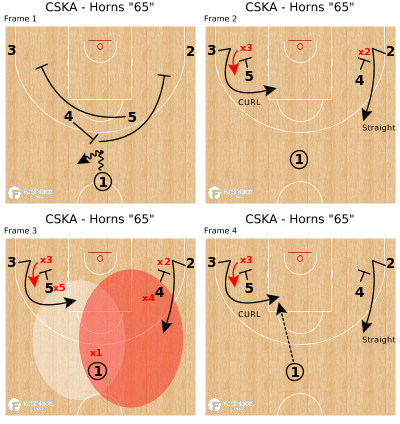 "Basketball Play - CSKA - Horns ""65"""