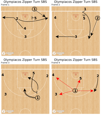 Basketball Play - Olympiacos Zipper Turn SBS