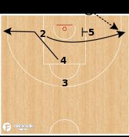 Basketball Play - Olympiacos Zipper Turn SBS